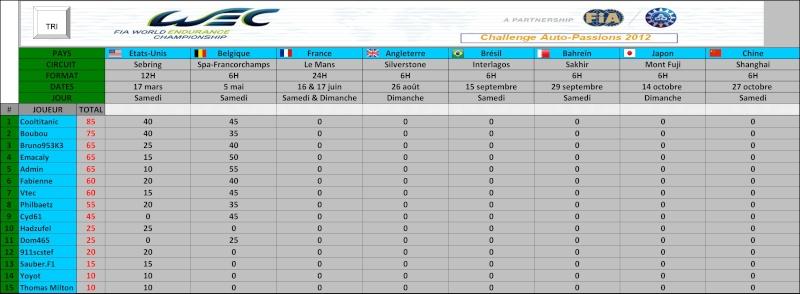 Challenge FIA WEC 2012 Auto-Passions : résultats et classement Genera11
