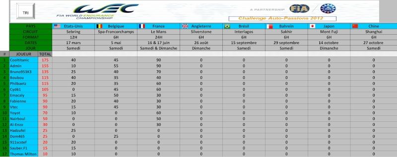 Challenge FIA WEC 2012 Auto-Passions : résultats et classement Genera12