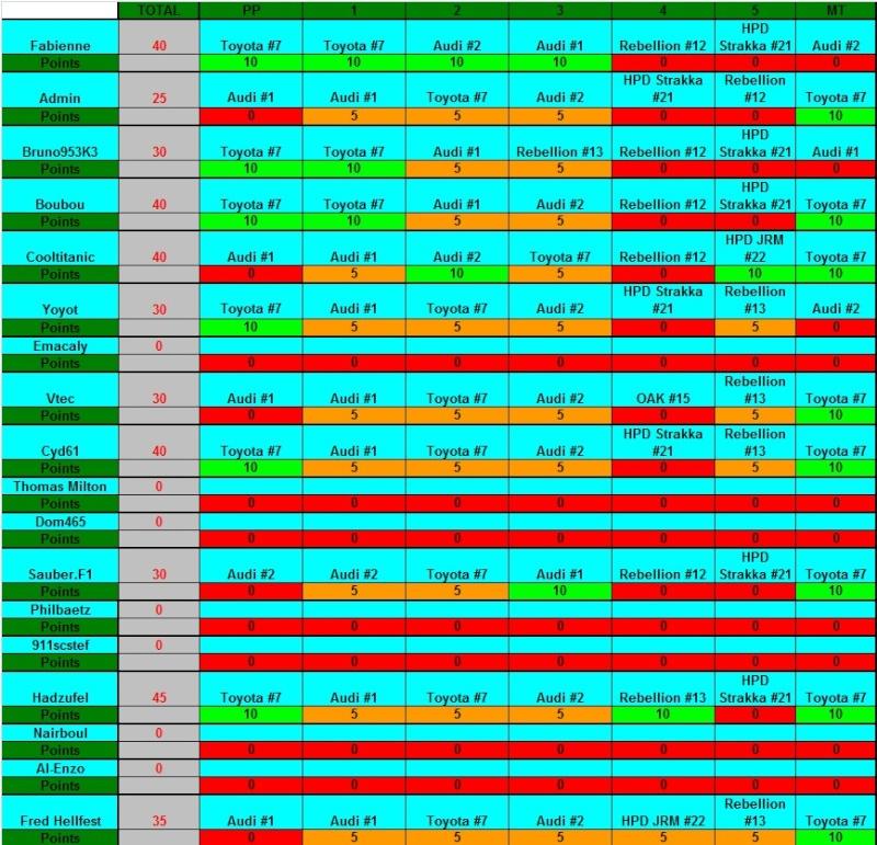 Challenge FIA WEC 2012 Auto-Passions  - Page 12 Pronos10