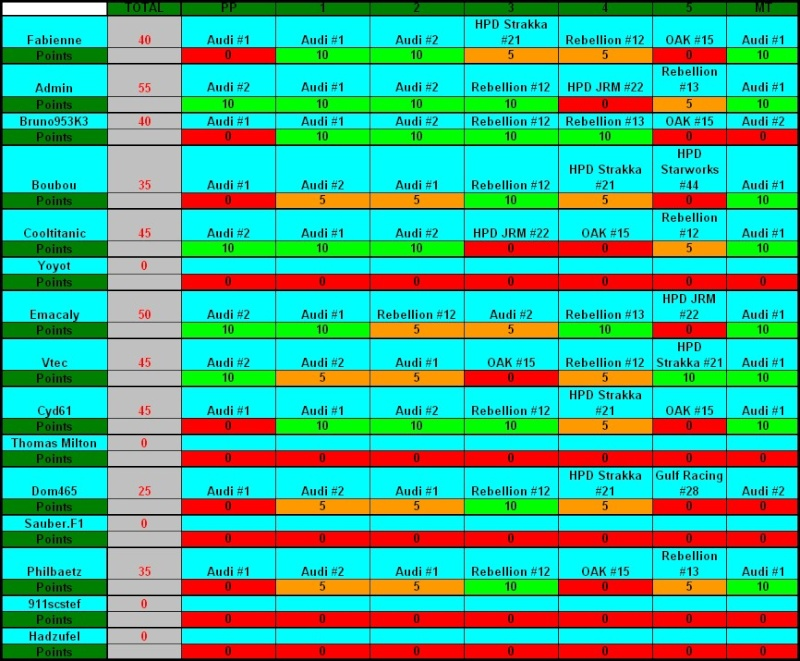 Challenge FIA WEC 2012 Auto-Passions  - Page 6 Result10