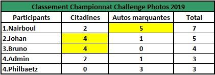 Challenge Photo Auto Passions - Saison 2019 - Page 2 Champi11