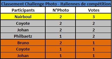 Challenge Photo Auto Passions - Saison 2018 - Page 6 Classe10