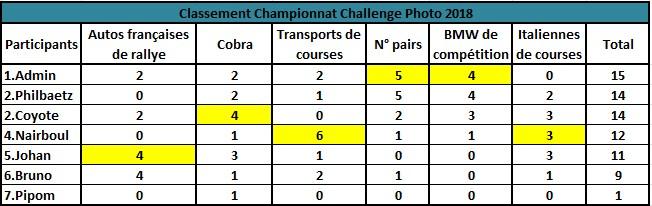 Challenge Photo Auto Passions - Saison 2018 - Page 6 Classe11