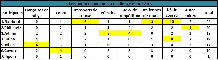 Challenge Photo Auto Passions - Saison 2018 - Page 8 Classe15