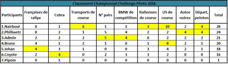 Challenge Photo Auto Passions - Saison 2018 - Page 9 Classe17