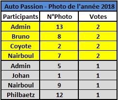 Challenge Photo Auto Passions - Saison 2018 - Page 10 Classe18