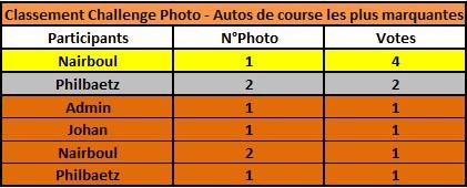 Challenge Photo Auto Passions - Saison 2019 - Page 2 Classe21