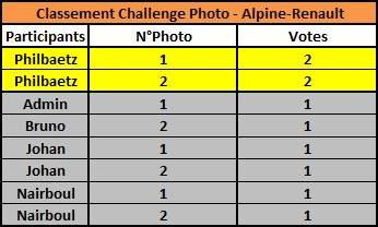 Challenge Photo Auto Passions - Saison 2019 - Page 3 Classe22