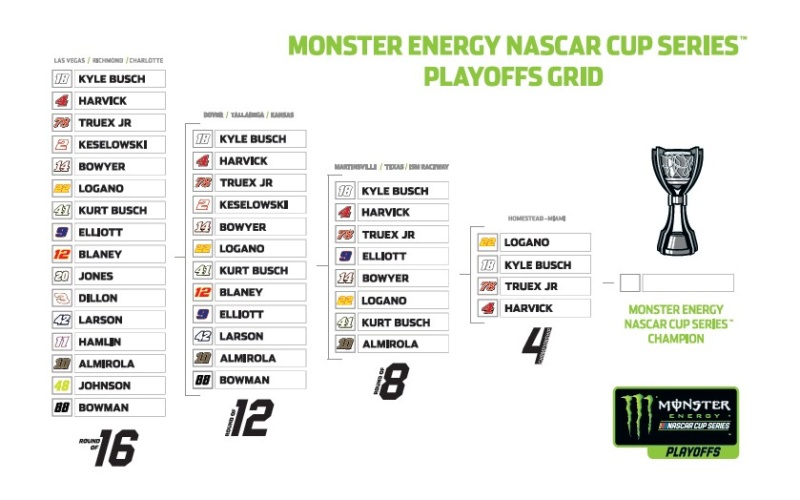 Monster Energy NASCAR Cup - Page 12 Playof12