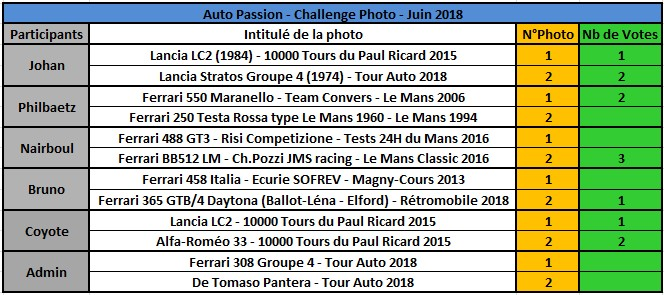 Challenge Photo Auto Passions - Saison 2018 - Page 6 Rzosul10