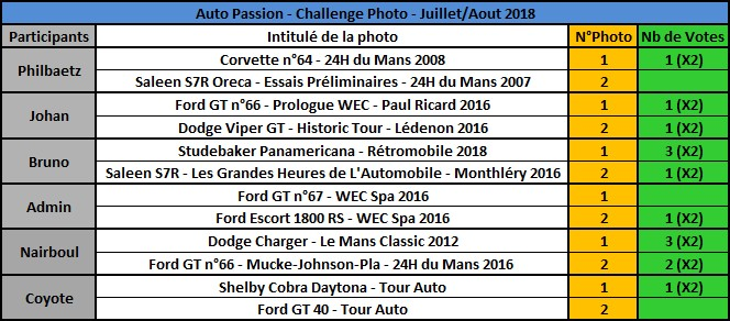 Challenge Photo Auto Passions - Saison 2018 - Page 7 Rzosul11