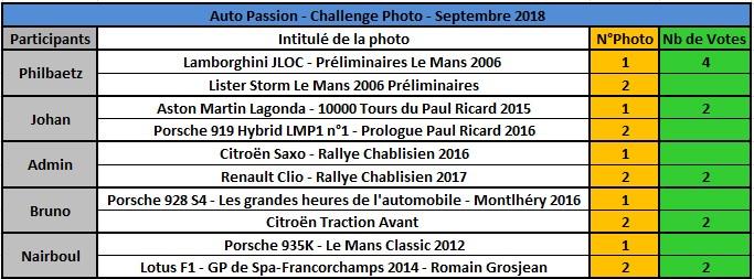 Challenge Photo Auto Passions - Saison 2018 - Page 8 Rzosul12