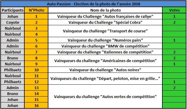 Challenge Photo Auto Passions - Saison 2018 - Page 10 Rzosul14