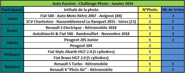 Challenge Photo Auto Passions - Saison 2019 Rzosul15