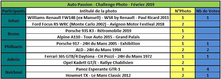 Challenge Photo Auto Passions - Saison 2019 - Page 2 Rzosul16