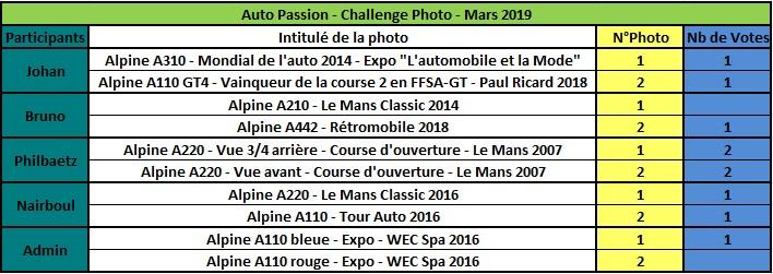 Challenge Photo Auto Passions - Saison 2019 - Page 3 Rzosul17