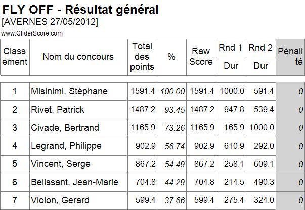 Concours F5j le 27  (ex:13)  mai à Avernes  (95). F5j_fl10