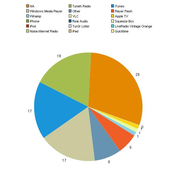 -les stats de Samurai Radio- qui nous écoute, et d'où ? Graphd10