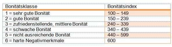 Der Bonitätsindex bewertet die Zahlungsfähigkeit Bonita10