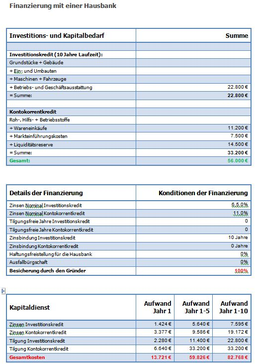Finanzierungs-Beispiel Gründer mit einer Hausbank und Hausbank plus Fördermittel Finanz10