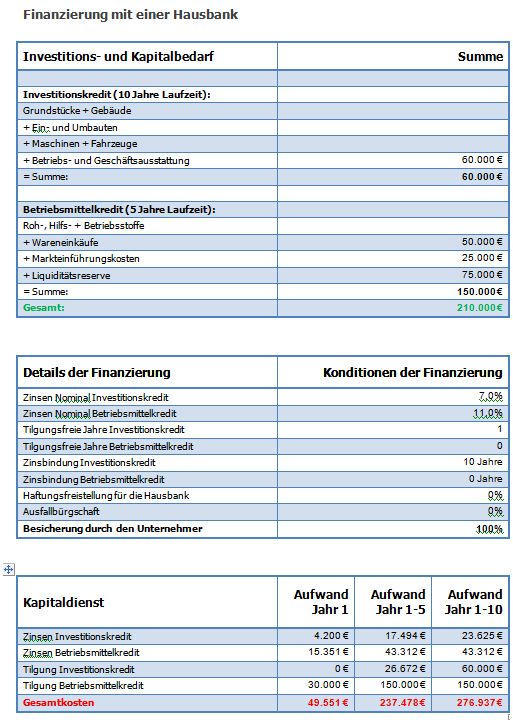 Finanzierungsbeispiel bestehendes Unternehmen ohne und mit Fördermittel Finanz14