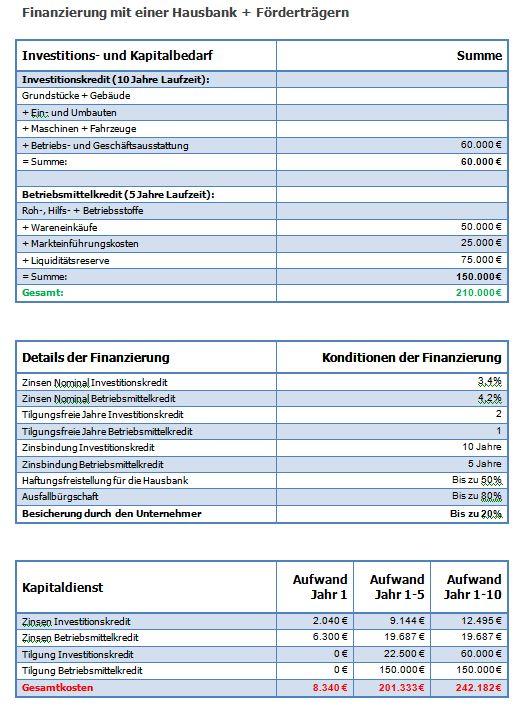 Förderfähigkeitsprüfung +  Fördermittelbilanz + Fördermittelarchitektur + Fördermittelfinanzierung Finanz15