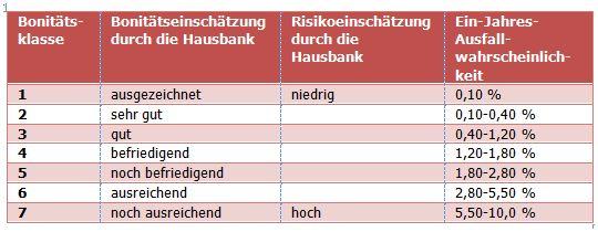 Das risikogerechte Zinssystem ist der Einkaufspreis der Zinskondition Risiko10