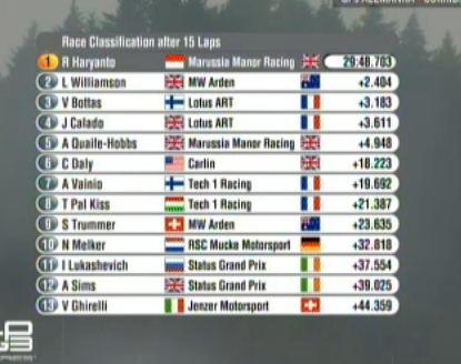 GP 3 series : 10 vainqueurs différents en 10 courses (stat treize intéressante) - Page 5 Tch10
