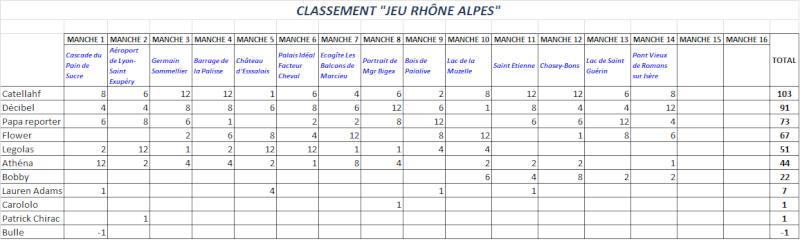 *** JEU LA REGION RHÔNE ALPES *** CLASSEMENT - Page 2 Classe17