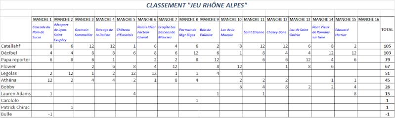 *** JEU LA REGION RHÔNE ALPES *** CLASSEMENT - Page 2 Classe18