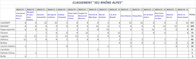 *** JEU LA REGION RHÔNE ALPES *** CLASSEMENT - Page 2 Classe19