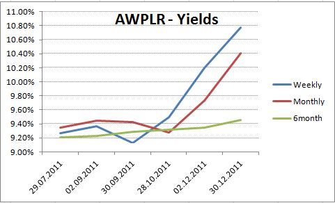 Interest yield.  Yield_10