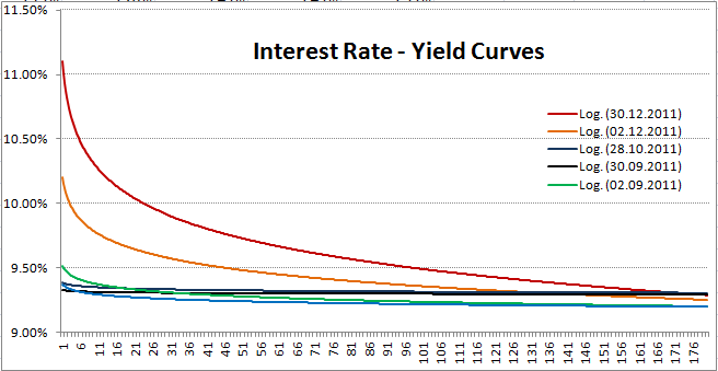 Interest yield.  Yield_11