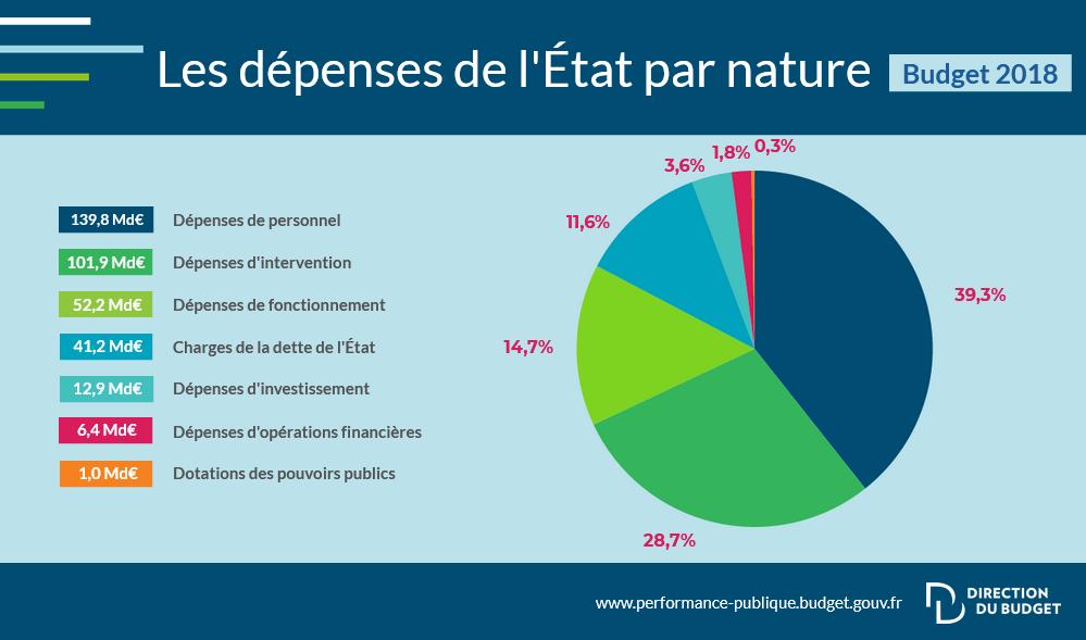 Diminution des taxes = réductions des dépenses. Infogr10