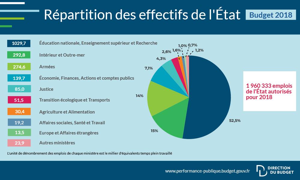 Diminution des taxes = réductions des dépenses. Infogr11