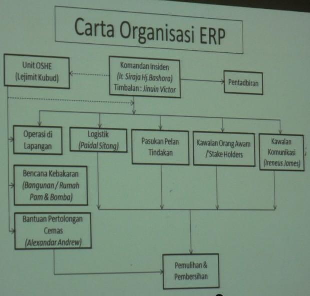Mesyuarat Jawatankuasa Keselamatan dan Kesihatan Pekerjaan (JKKP) Bil 2/2012, JPS Sabah 1121