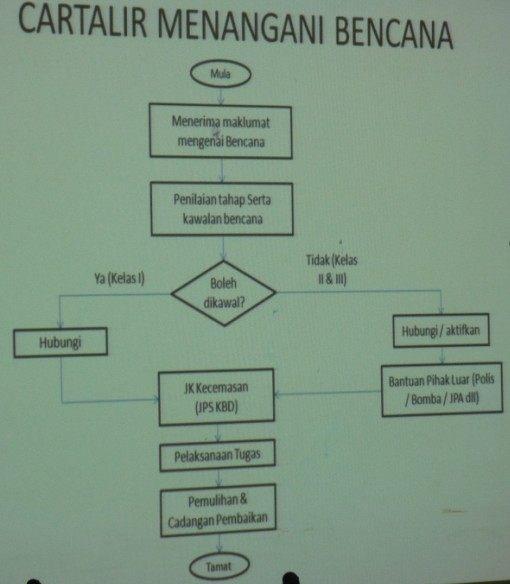 Mesyuarat Jawatankuasa Keselamatan dan Kesihatan Pekerjaan (JKKP) Bil 2/2012, JPS Sabah 1223