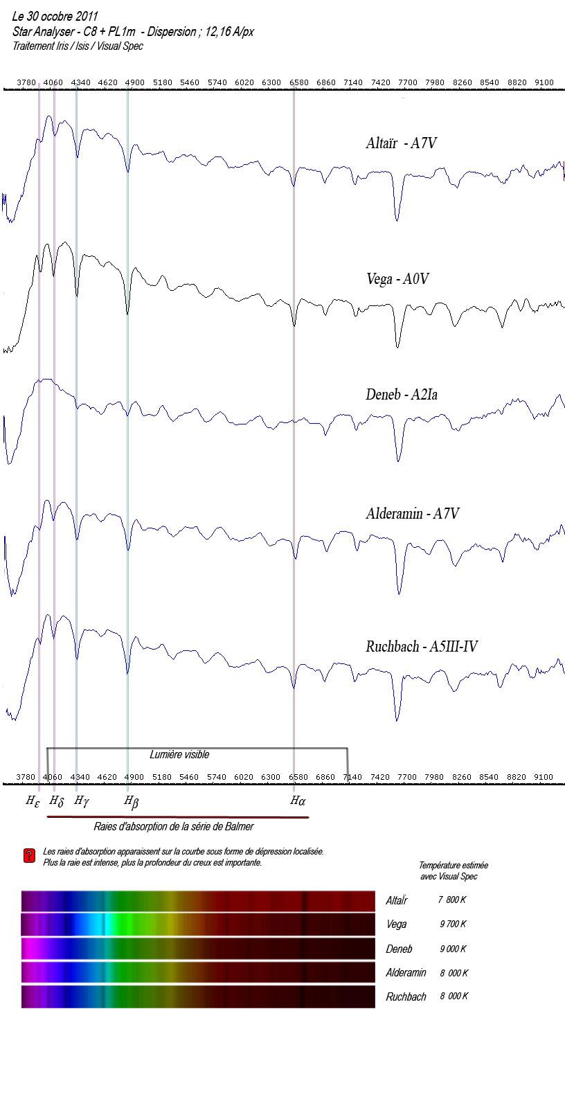 Premiers pas en Spectrographie  Compar10