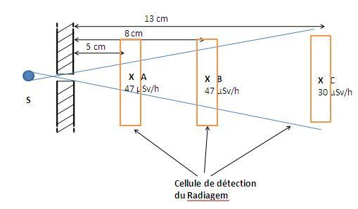Calculs débit de Dose à travers un collimateur Cellul10