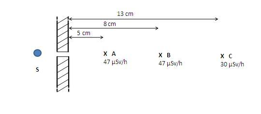 Calculs débit de Dose à travers un collimateur Collim15