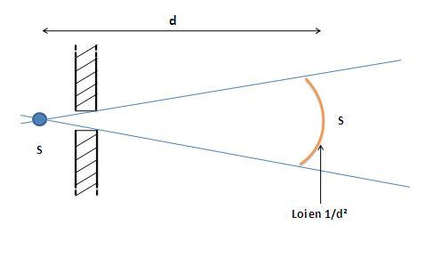 Calculs débit de Dose à travers un collimateur Loi_en10