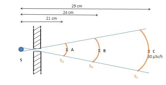 Calculs débit de Dose à travers un collimateur Sa_sb10