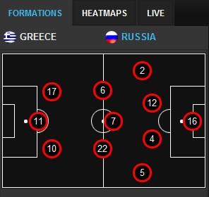 Poland - Czech, Russia - Greece Russia15
