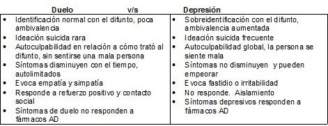 Duelo Vs Duelo Patologico Tabla_12