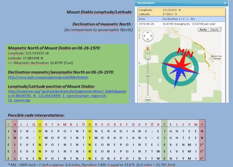 Mt Diablo - An Overlooked Clue? P311
