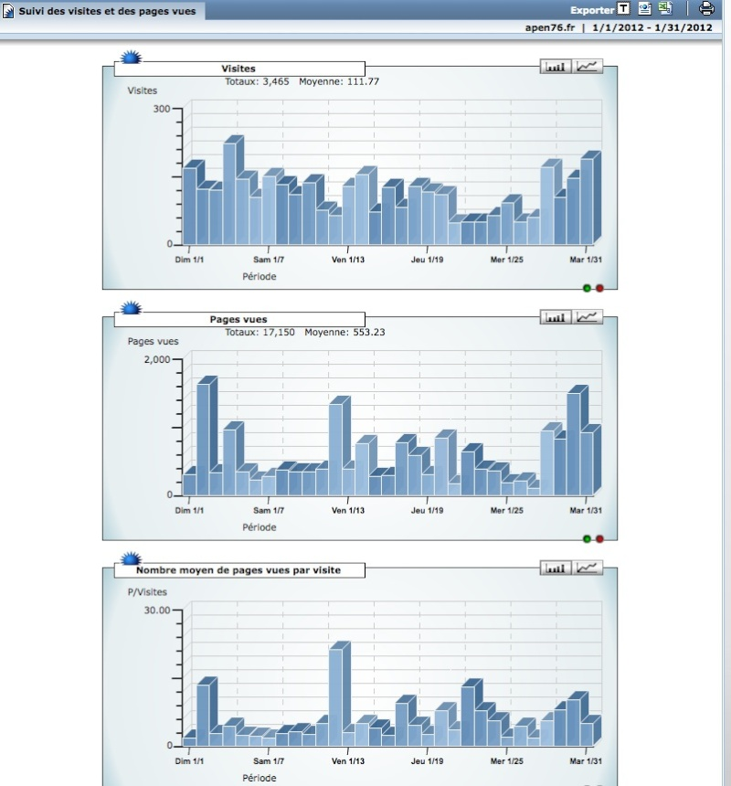 ( SITE APEN)  : pour archive / Stats mensuelles  (rub. à transférer sur site): Captur10