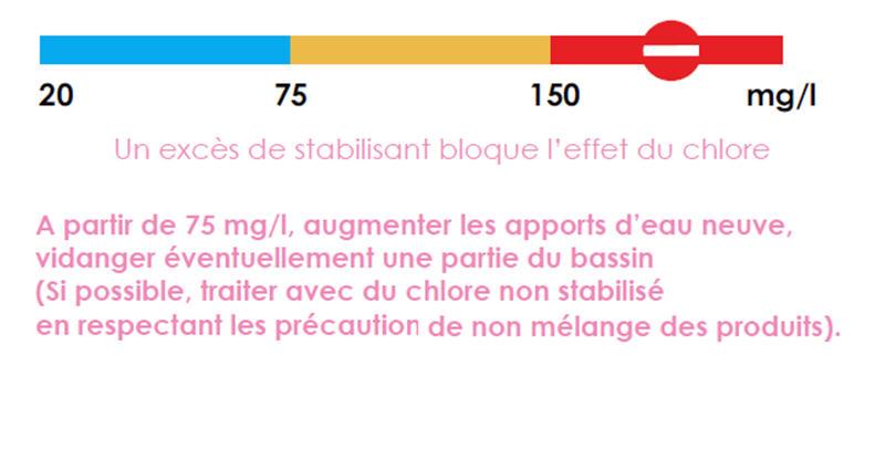 stabilisant de l'eau Stabil10