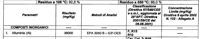 Classificazione rifiuto come H14 Allumi10