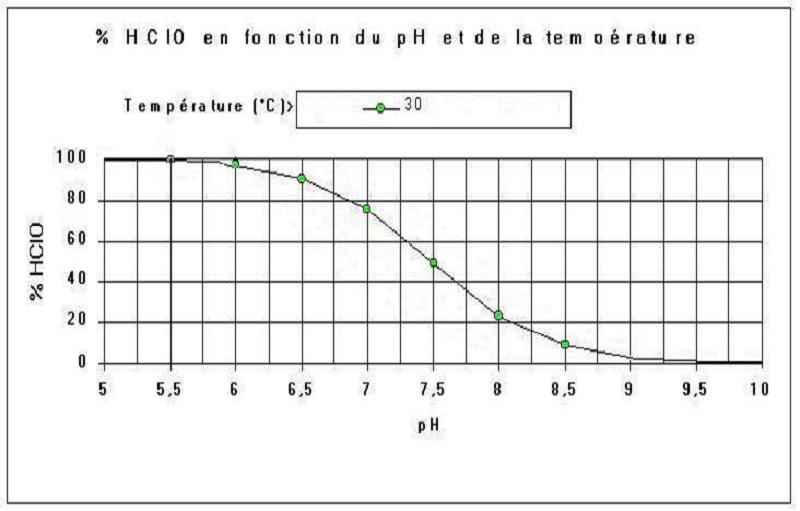stabilisant de l'eau Chlore11