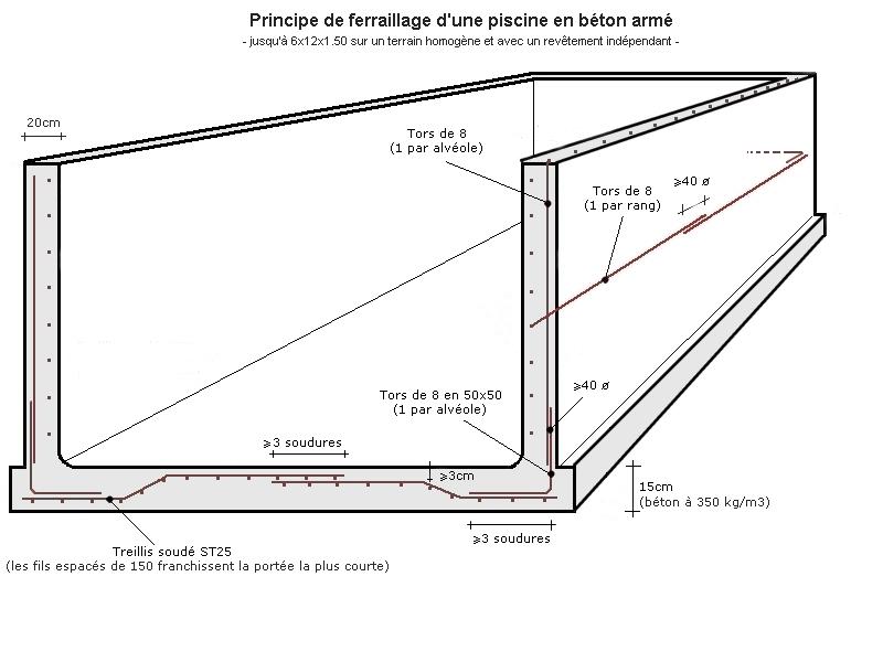 RADIER BETON : position haute (contrainte traction) ou basse (contrainte de flexion) des treillis ? Struct12